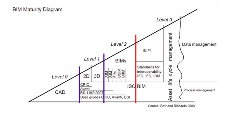 bim_maturity-png__800x400_q90_crop_subsampling-2